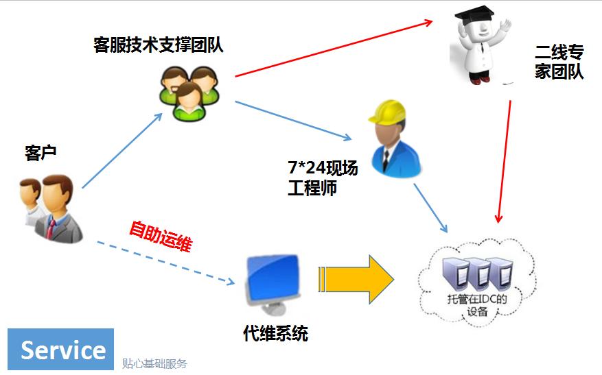 服务器托管机房运维流程
