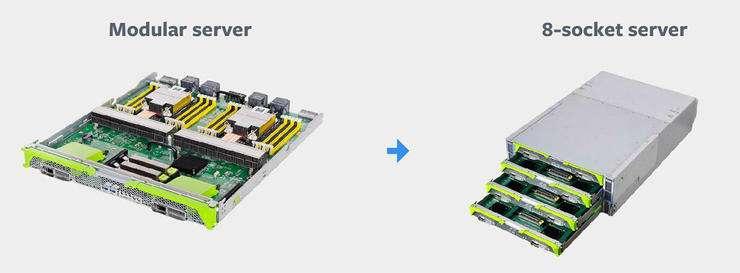 服务器托管怎么实现模块化管理